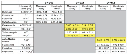 CYP known inhibitor IC50 values using microsomeand hepatocyte-based assays. Data shows average and standard deviations of three runs for each compound, and values represent μM concentrations.