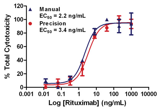 Comparative performance in manual and automated procedures in rituximab dose-response in aCella™-TOX assay.