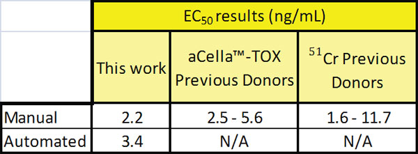 Comparative performance in EC50 for manual and automated aCella™-TOX assays and 51Cr release asssays.