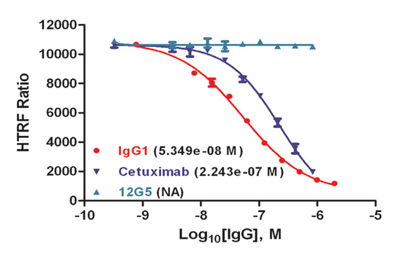 Therapeutic Antibody Binding Affinity to CD16a. Dose-response curves were created using a 1:2 dilution scheme, starting at 1.98 μM for IgG1, and 0.83 μM for Cetuximab and 12G5. Cryopreserved cell and Human IgG-d2 Ab concentrations were as previously described.