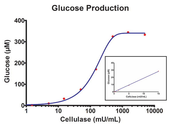 Glucose production from cellulase digestion of carboxymethylcellulose.