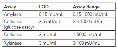 Assay Range and Detection limits.