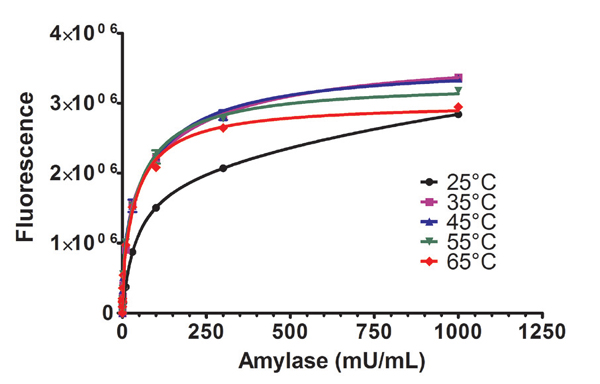Amylase isolated from B. subtilis activity at different temperatures.