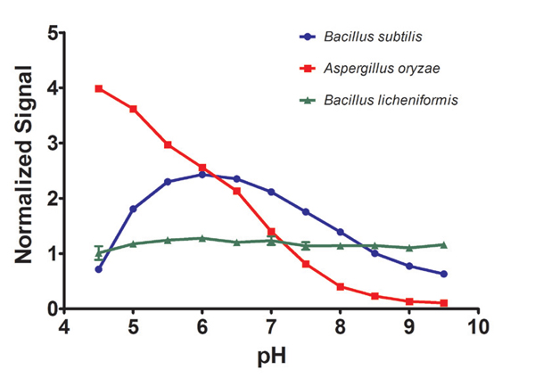 Effect of pH on amylase enzyme activity. Amylase enzyme isolated from different organisms were compared for their activity at different pH levels.