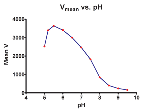 Effect of pH on reaction rate of xylanase enzyme isolated from Thermomyces lanuginosus.