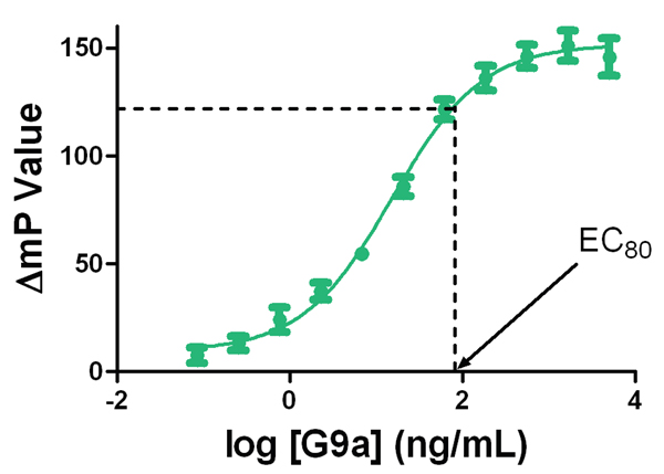 EC80 concentration for use in inhibition experiments was determined from the enzyme titration curve.