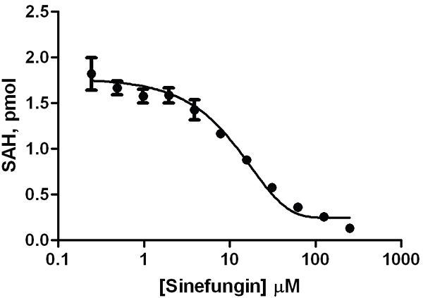 A dose response curve was generated for G9a methyltransferase sensitivity with the known inhibitor sinefungin yielding an IC50 value of 14.5 μM.