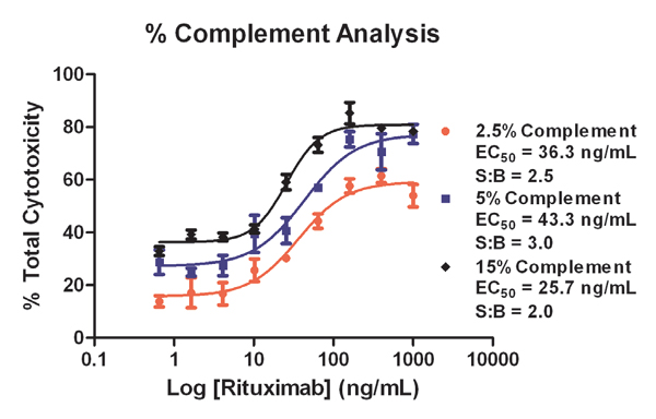 Variable complement concentration results. Final 1X concentrations of 2.5, 5, and 15 % tested. Assay incubation time equaled 30 minutes.