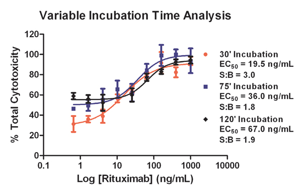 Variable assay incubation time results. Post complement addition incubation times included 30, 75, and 120 minutes. Final 1X complement concentration equaled 5 %.