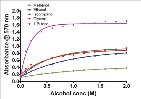 PCC reaction with different alcohols. Equimolar amounts of different alcohols were reacted with PCC and their absorbance compared.