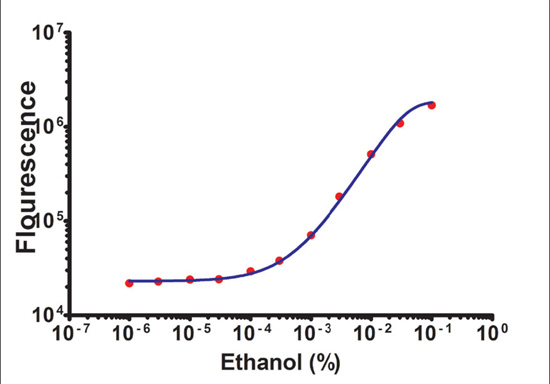 Ethanol titration with Amplite™ Assay.