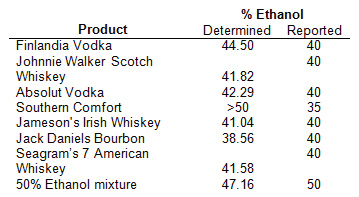 Determined ethanol concentrations of commercially distilled spirits.