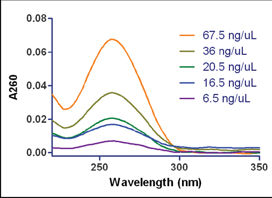 Micro-volume spectral scanning analysis. Spectral scanning micro-volume analysis representing duplicate 2 μL samples of dsDNA in TE buffer using the Synergy H4 and Take3 Micro-Volume Plate.