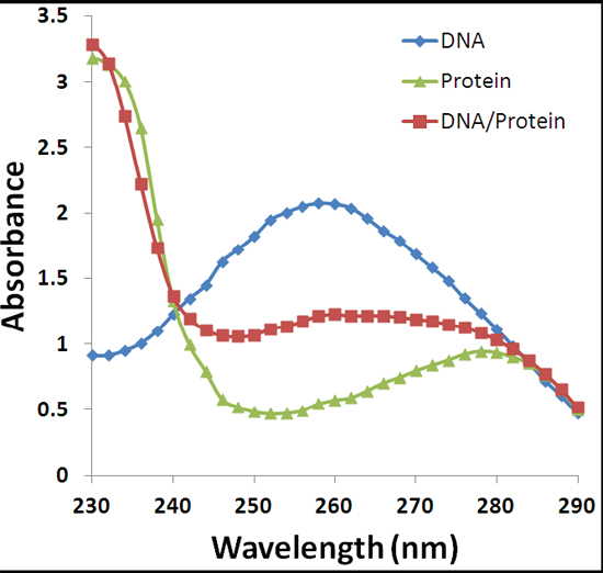Biomolecule spectral data comparison. Typical absorbance profiles of purified dsDNA, BSA protein, and a complex mixture containing 1:10 DNA/protein (w/w).