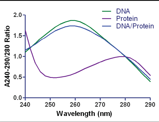 Typical A280 ratios associated with samples of biomolecules. Samples contained purified dsDNA, protein or a DNA/protein mixture (60%/40%) (w/w). Measurements were taken at 1 nm intervals at wavelengths from 240 to 290 nm.