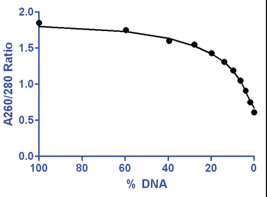 A260/A280 ratios associated with increasing protein contamination of DNA. Samples contained purified herring sperm dsDNA with increasing concentrations of BSA ranging from 40-100% (w/w). Measurements were taken at 260 to 280 nm. The A260/ A280 ratio was then calculated for each DNA/protein mixture. Data has been normalized to 1 cm.