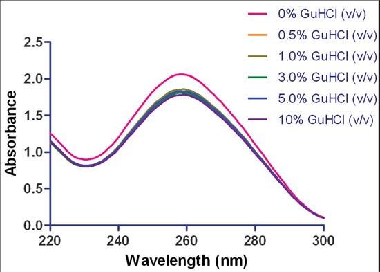 Spectral analysis of DNA: GuHCl contamination. Spectral analysis of herring sperm dsDNA spiked with increasing concentrations of guanidine hydrochloride. Data has been normalized to a 1 cm pathlength.