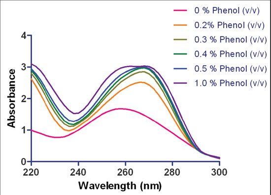 Spectral analysis of DNA: phenol contamination. Spectral analysis of herring sperm dsDNA spiked with increasing concentrations of phenol.