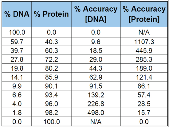 Calculated percent accuracy determinations from spectral data: DNA/protein. The accuracy of DNA and protein concentrations were