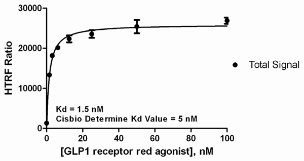 GLP-1 Red Labeled Agonist Dose Response Curve.