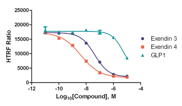 Dose response curves generated for positive inhibitor compounds.