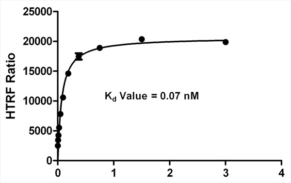 Cetuximab dose-response curve to compute Kd for cetuximab