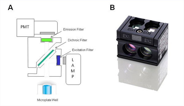 A. Exploded schematic of the Synergy™ H1 filter cube used for sequential detection of Donor and Acceptor fluorescence; B. Image of a Synergy H1 filter cube.