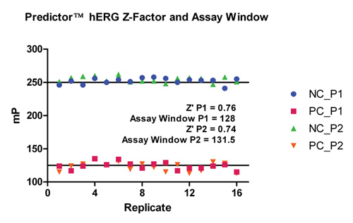 Predictor hERG Z-Factor and Assay Window