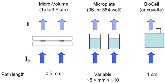 Multi-Volume analysis capabilities in a microplate reader.