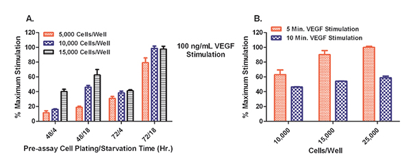 phospho-VEGFR2 Assay optimization results.