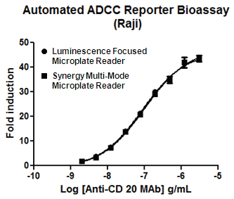 Comparison of results between the Synergy Multi-Mode Microplate Reader and a luminescencefocused microplate reader.