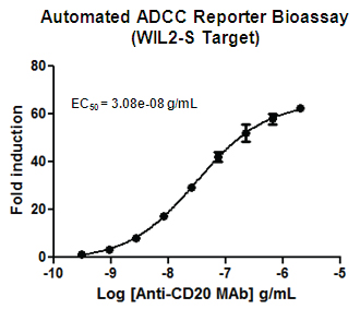 Automated ADCC Reporter Bioassay validation using WIL2-S cells.