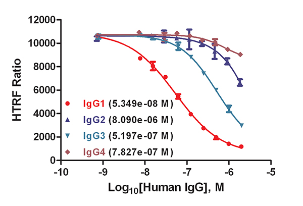 Characterization of IgG antibodies.
