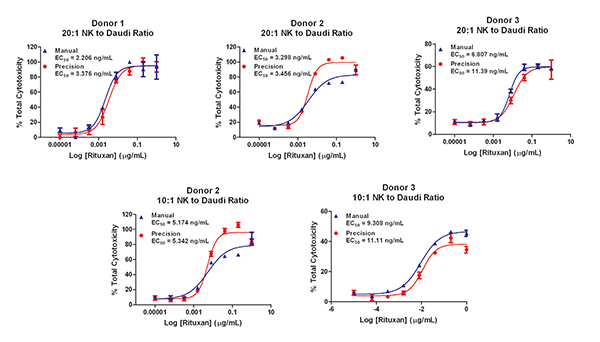 Manual vs. Automated Data Comparison Using Freshly Isolated NK Cells. Equivalent results seen using manual and automated assay methods. Data generated using different donors also shows similarity regardless of the donor.