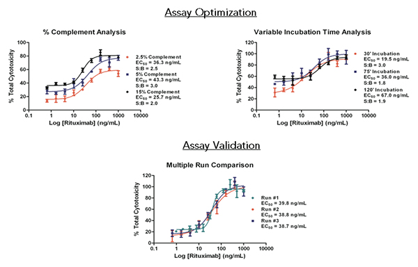 CDC assay optimization and validation data showing that the automated assay using complement is accurate and repeatable across multiple runs