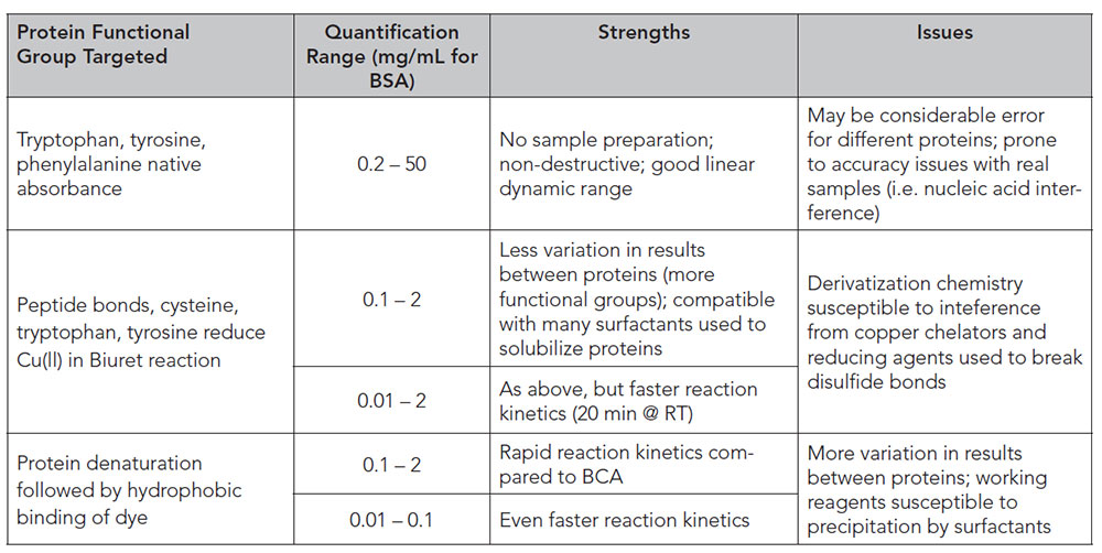 Common protein quantification methods with typical quantification ranges.