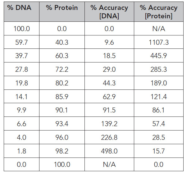 Calculated percent accuracy determinations from spectral data of varying DNA/protein mixtures.