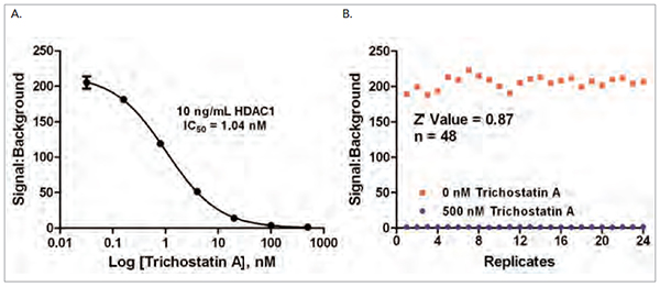 (A) Dose response curve showing inhibition of HDAC1 enzyme activity by Trichostatin A; (B) Z'-factor score from 24 replicate measurements each at [Trichostatin A] of 500 nM and vehicle.