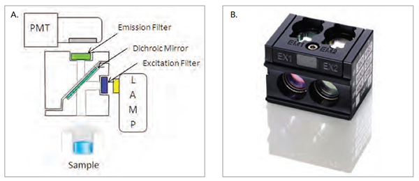 (A) Exploded schematic of the Synergy H1 filter cube used for sequential detection of donor and acceptor fluorescence. (B) Synergy H1 filter cube. Filters and dichroic mirror removed from position 2 for luminescence detection.