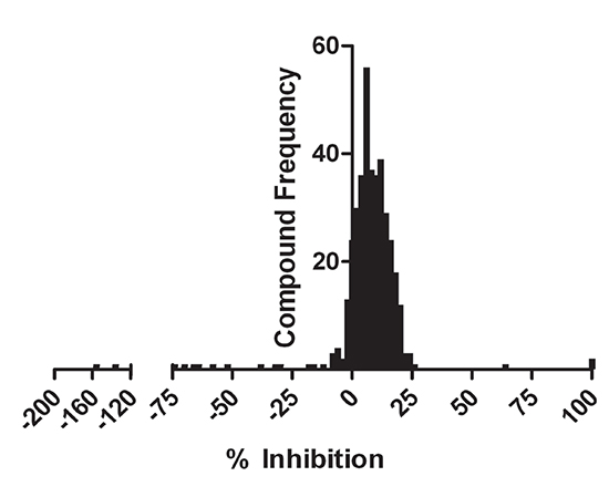 Natural product compound library screen percent inhibition distribution.