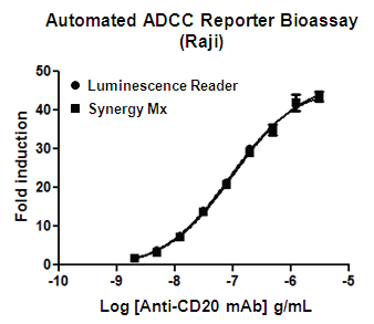 Comparison of results between a luminescence reader and Synergy Mx using Raji target cells.