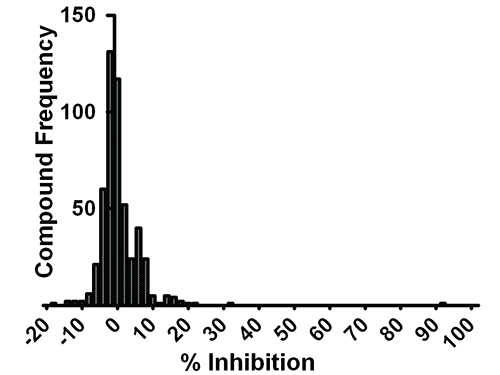 Compound Library Percent Inhibition Distribution, including positive and negative control.