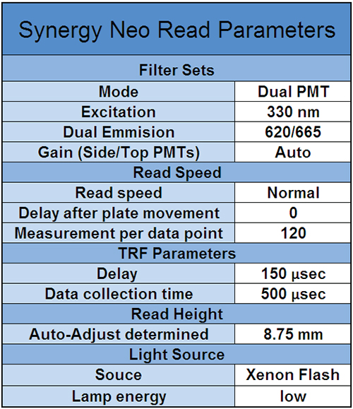 Synergy™ Neo TRF Reading Parameters.