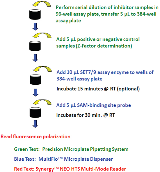 SET7/9 SAM-Screener Assay Workflow.