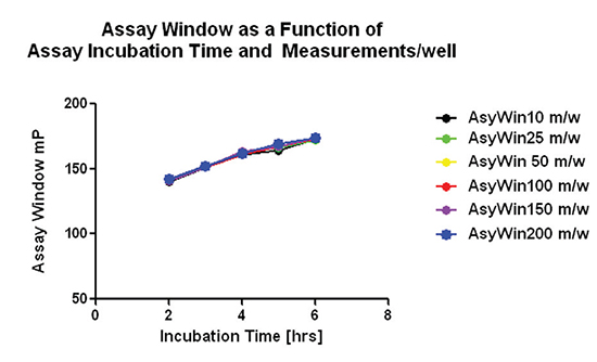 Representative data from Run 1 shows a trend up in assay window as a function of incubation time independent of detection settings.