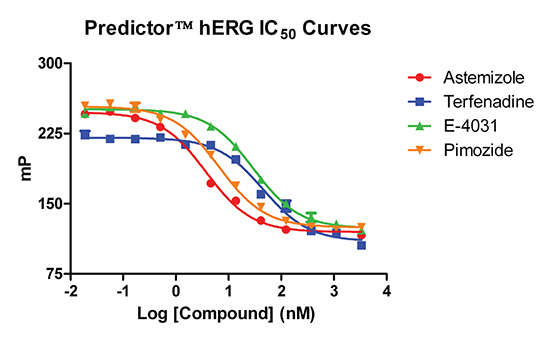 Representative dose response curves. Assay performance was validated using four established hERG channel blockers to show rank order and potency of their IC50 values. Comparative data is shown in Table 2.