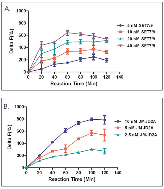 Enzyme titration and reaction time optimization data for (A.) SET7/9 and (B.) JMJD2A.