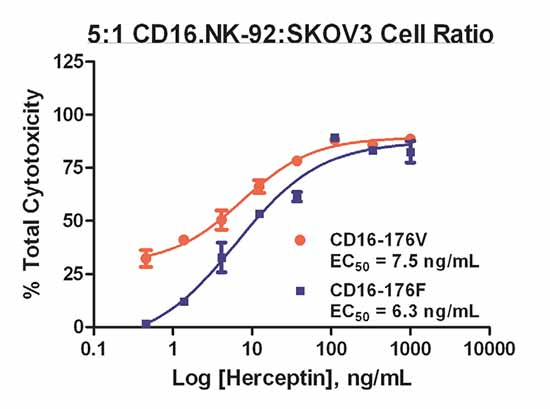 An Automated DELFIA ADCC Assay Method using a CD16 NK-92