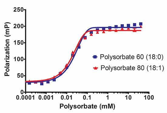 Affect of double bond structure in aliphatic side chain with polysorbitans surfactants.