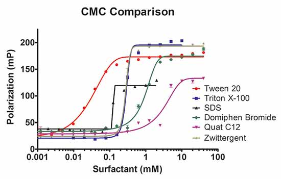 Comparison of surfactant CMC determination using fluorescence polarization. The fluorescence polarization of DAF was plotted as a function of detergent concentration.